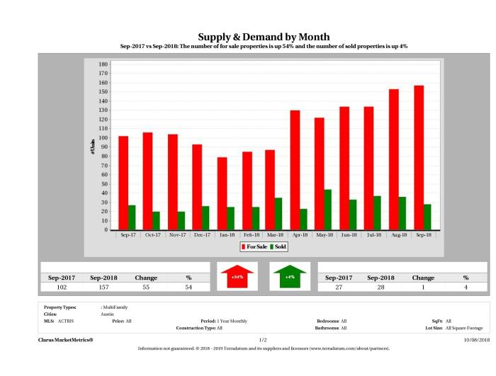 Austin multi family real estate market supply and demand September 2018
