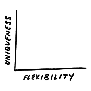 Uniqueness along Y axis. Flexibility along X axis.