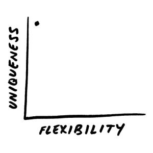 Uniqueness along Y axis. Flexibility along X axis. Dot placed at high uniqueness, low flexibility