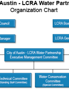 Lcra water partnership org chart also organization and committees austin utility rh austintexas