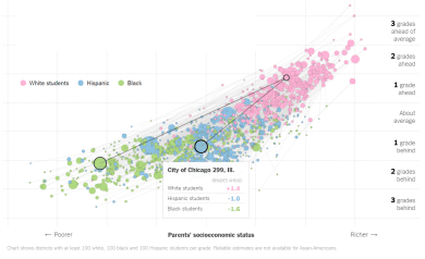 A New York Times graphic, based on data compiled by researchers at Stanford, showing race-based disparities among CPS sixth graders on reading and math tests. | Screenshot