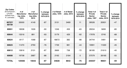 A chart, generated by Illinois employment data that was compiled and analyzed by the UIC's Great Cities Institute, that details the amount of work lost on the West Side between 1970 and 2015. | Austin Weekly News