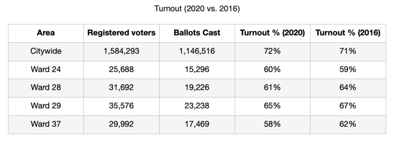 A chart comparing turnout rates in 2020 with those in 2016, both citywide and by ward. | Austin Weekly News/Chicago Board of Elections