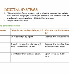 Worksheet: Digital systems - ABOVE   The Australian Curriculum [ 1080 x 1527 Pixel ]