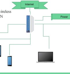 provides a diagram that illustrates how devices tablet laptop use wireless communication and connect to a wireless router [ 1919 x 1080 Pixel ]