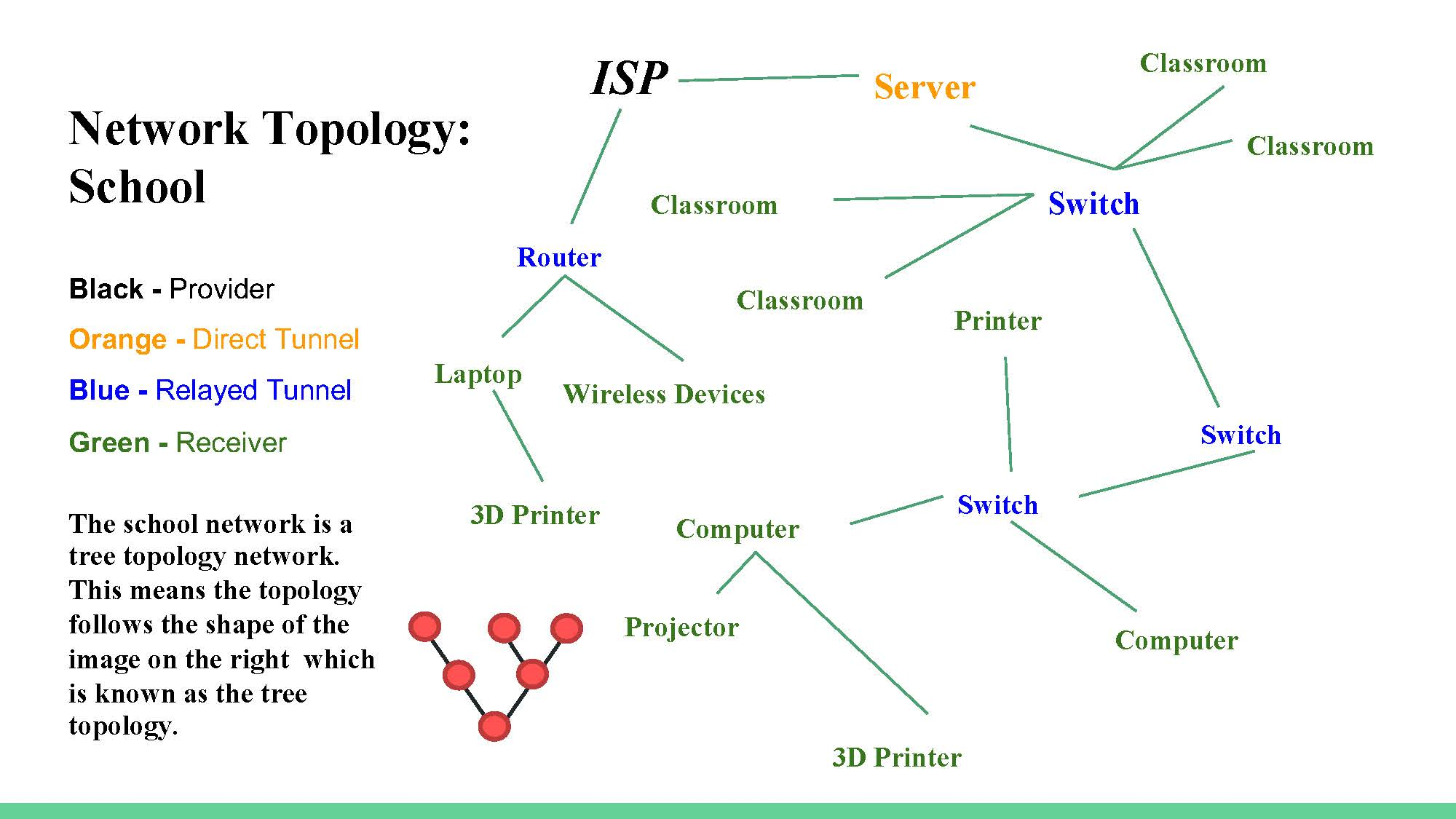 hight resolution of creates a diagram to illustrate the topology of the school network showing the interactions between different hardware components