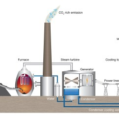 Fossil Fuel Power Station Diagram Concentric Pot Wiring Learn How Coal Fired Stations Generate Electricity