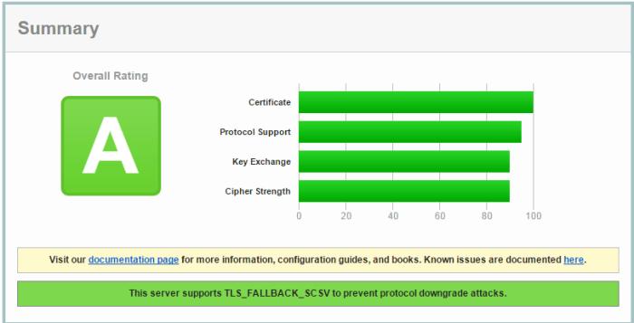 SSL Rating
