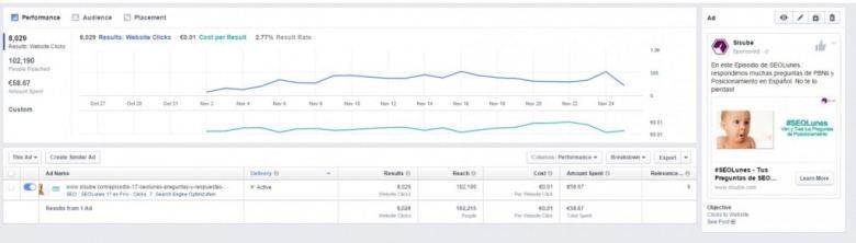 Statistiche annunci di Facebook Humpday Hangouts