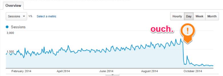 Traffico del sito PBN dopo l'aggiornamento di Penguin