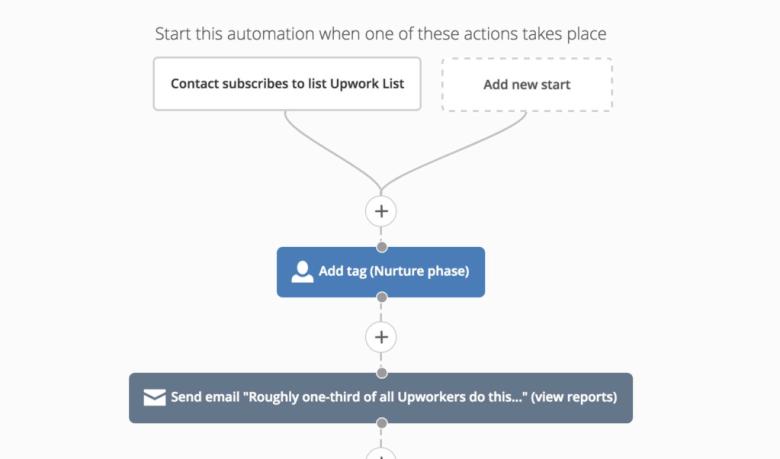 Sistema di automazione ActiveCampaign