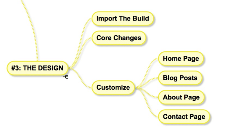 Affiliate Site Framework 3 The Design