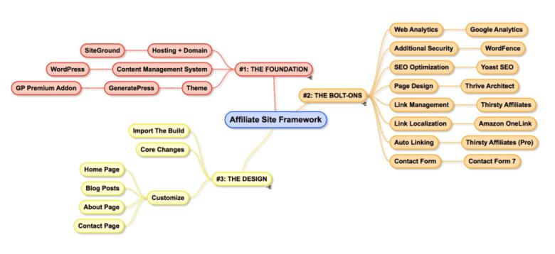 Grafico della struttura del sito affiliato