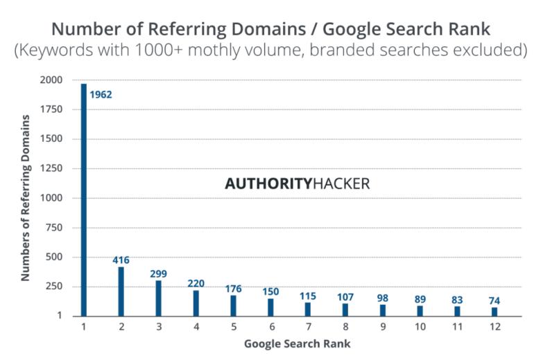 Numero di domini di riferimento e ranking di ricerca di Google