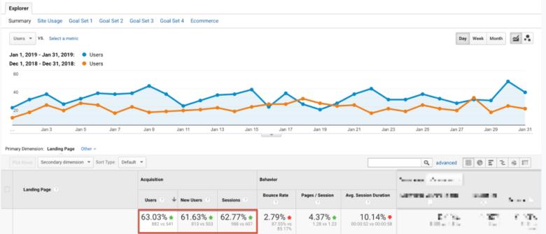 Urto di traffico organico di Google Analytics
