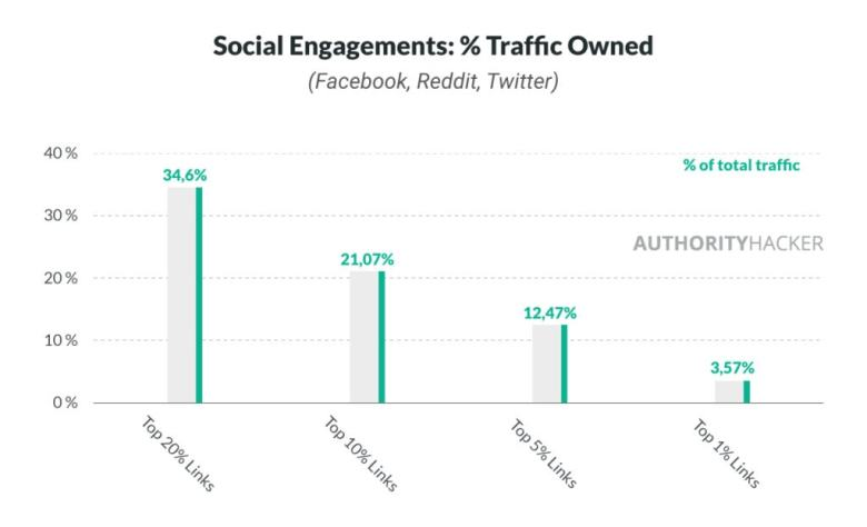 Titoli Social Engagements% Traffic Owned