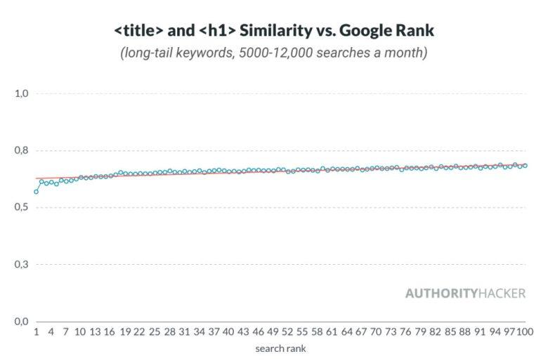 E somiglianza rispetto a Google Rank