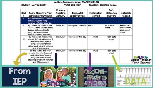 This is an example of one goal from an IEP outlined on a teaching plan for setting up a special education classroom