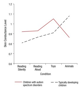 Skin conductance levels of children with ASD rose for the first 3 conditions, but fell during the play session with guinea pigs.  For reasons the researchers can't explain, skin conductance levels of typically developing children rose during this session.