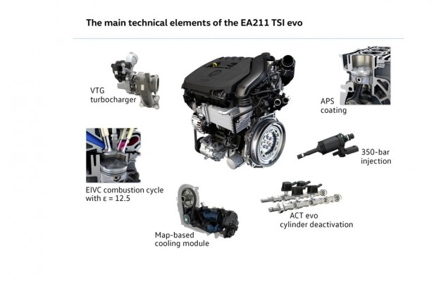 Volkswagen pregătește un motor 1.5 TSI. Detalii și