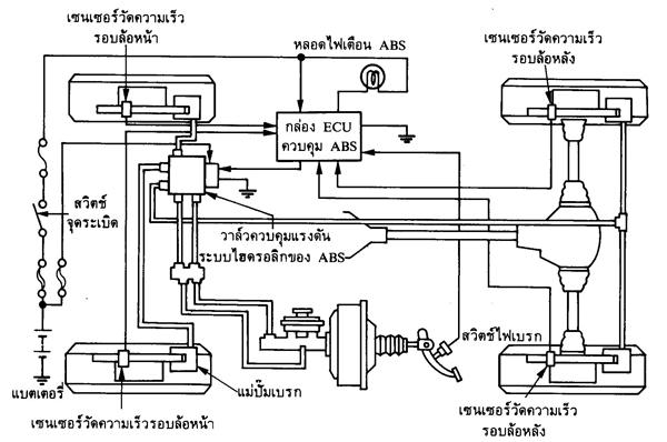 Meritor Wabco Wiring Diagram ระบบเบรกป้องกันล้อล็อกตาย รวมเรื่องรถยนต์ รถจักรยานยนต์