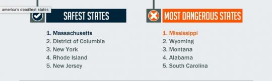 Safety on American Roads - The Safest States In The USA And The Most Dangerous