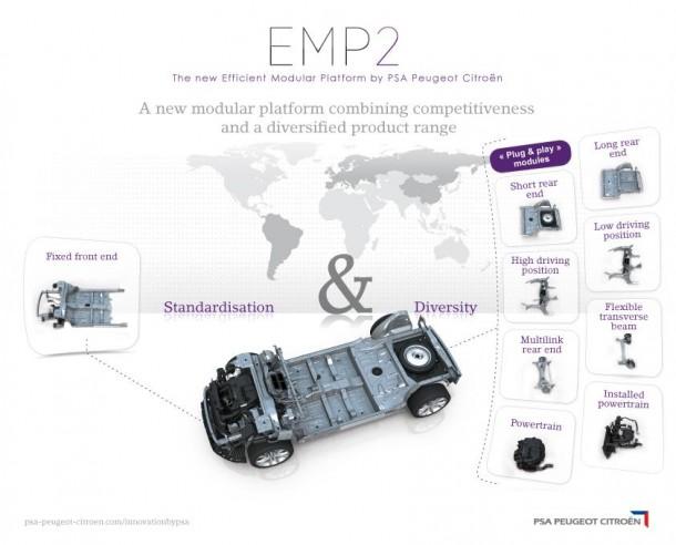 psa-peugeot-citroen-emp2-modular-platform-6
