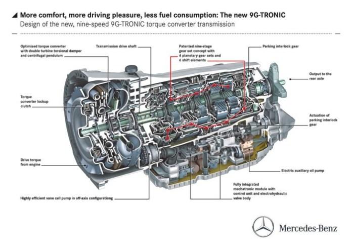 mercedes 9G-TRONIC (2)