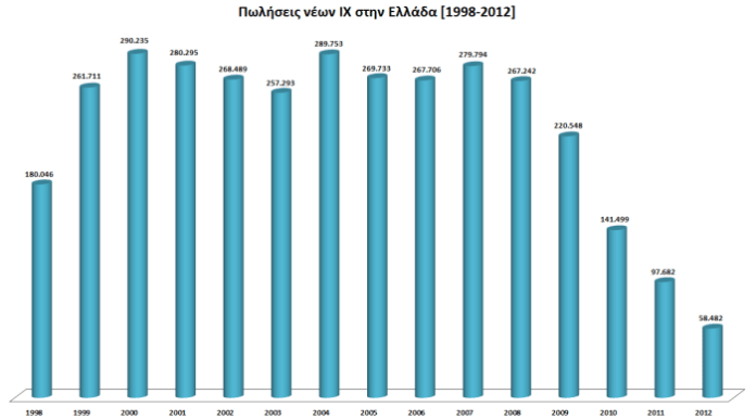 greek car sales 1998 - 2012