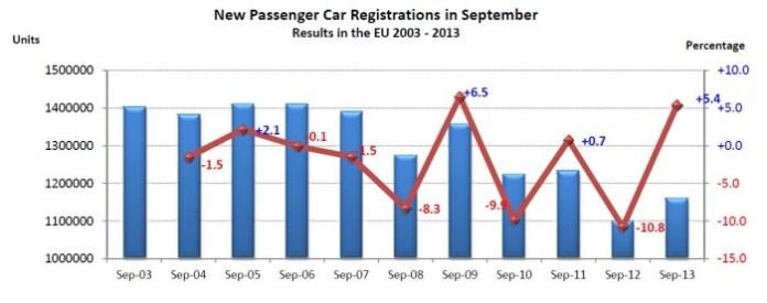 acea sales september 2013 (2)