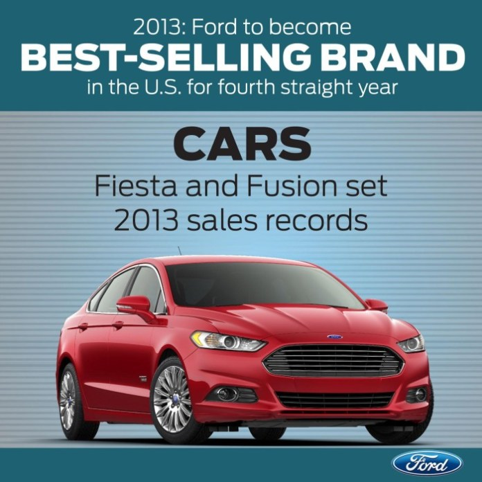 Ford Sales 2013