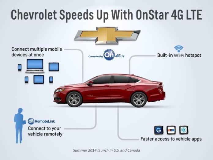 Chevrolet OnStar 4G LTE (3)
