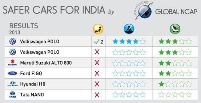 Global NCAP crash test results for Indian cars (2)