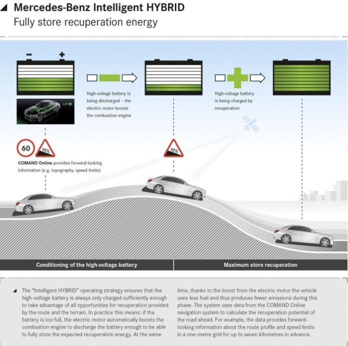 Mercedes Intelligent HYBRID system