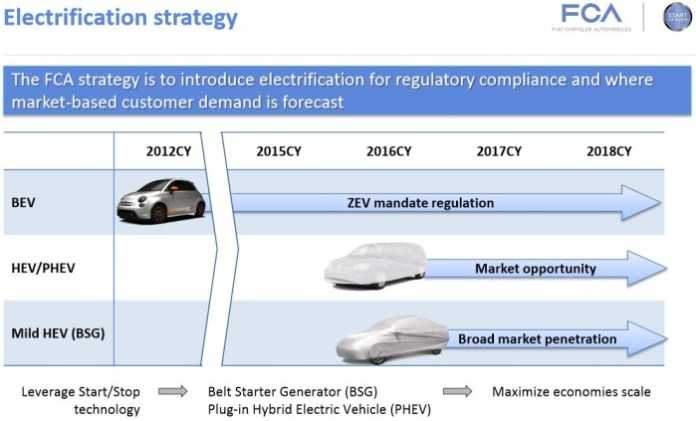 Global Powertrain Electrification strategy fiat chrysler automobiles