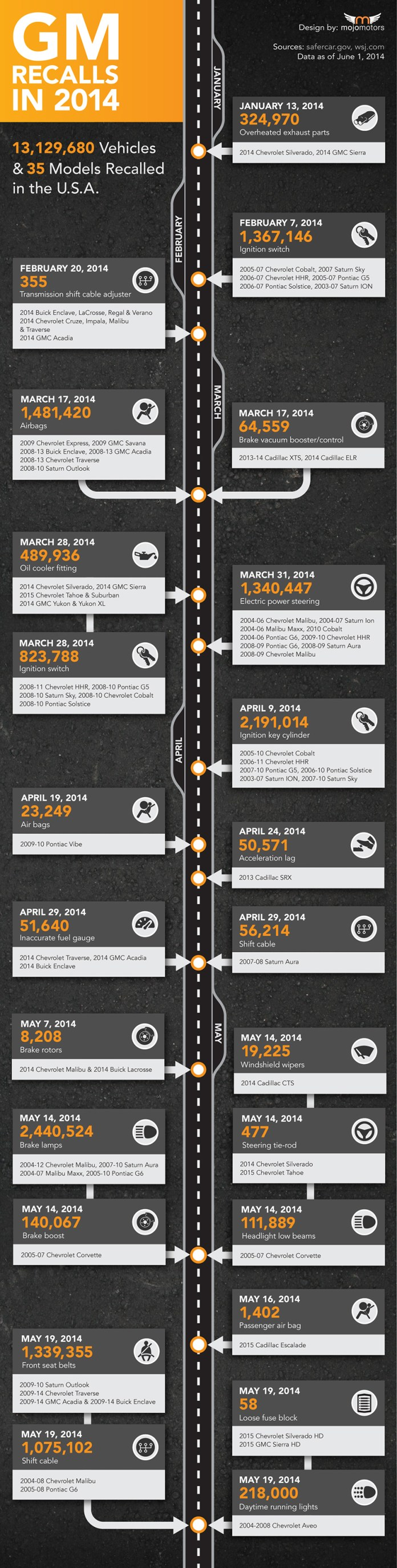 2014-Number-of-GM-Recalls-US-Infographic2