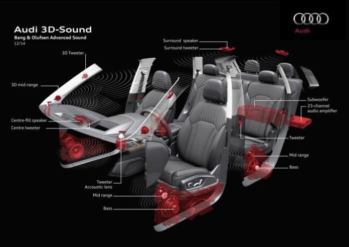 Audi Q7 3D sound (1)