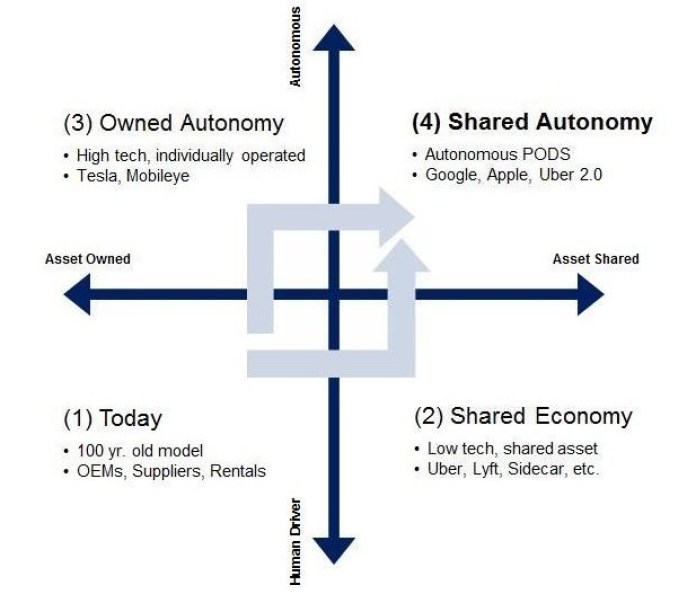 Future Auto Industry chart