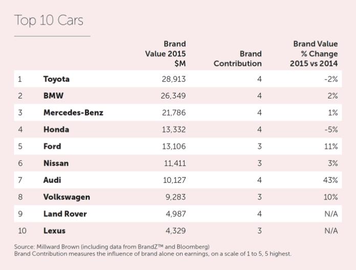 brandz-global-2015-cars-chart1