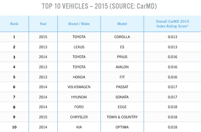 CarMD.Manufacturer-_Ranking.MAR15-5