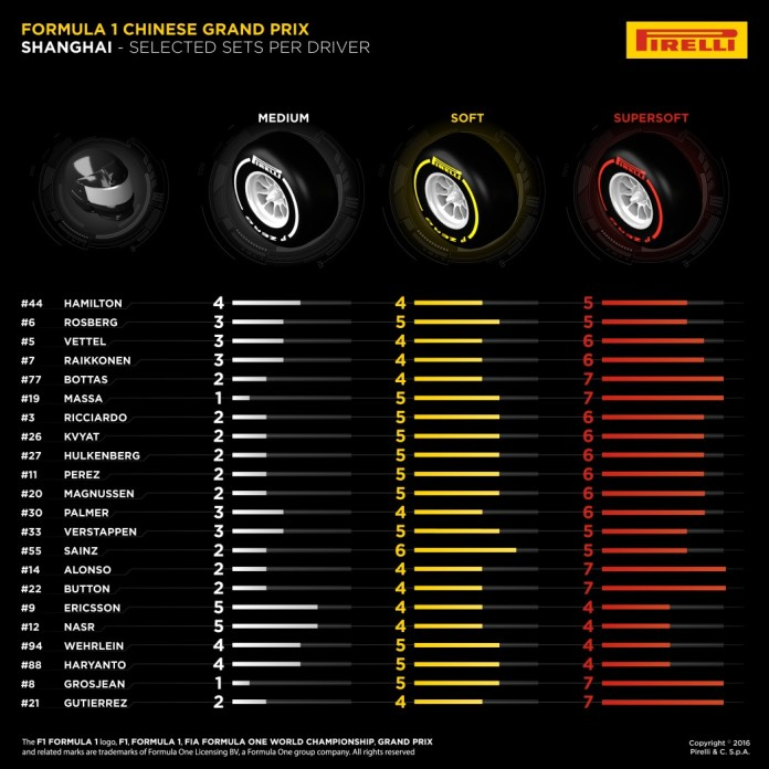 2016 f1 China Tyres
