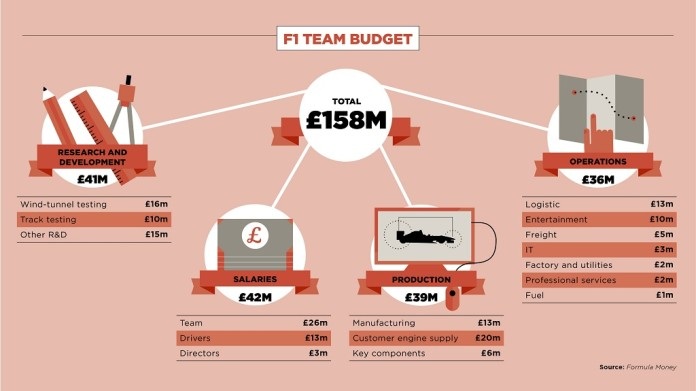 F1-team-budget-and-costs