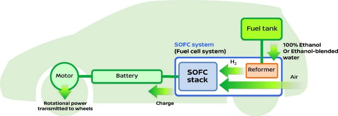 Nissan Solid Oxide Fuel Cell (1)
