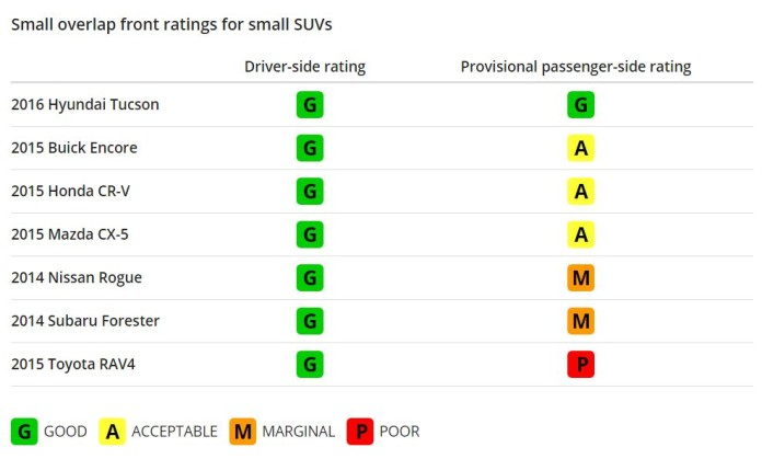Small overlap front ratings for small SUV