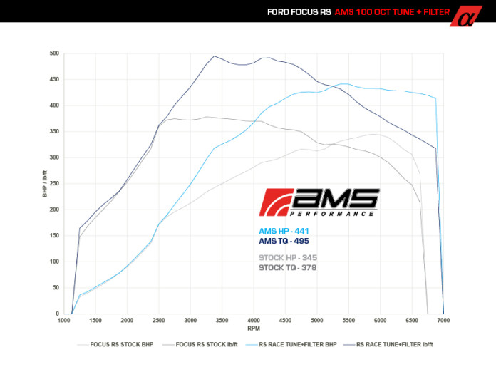 Focus_RS_Stock_vs_ams2