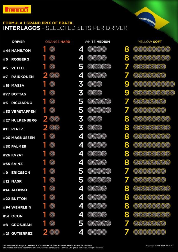 2016-f1-brazilian-grand-prix-tyres