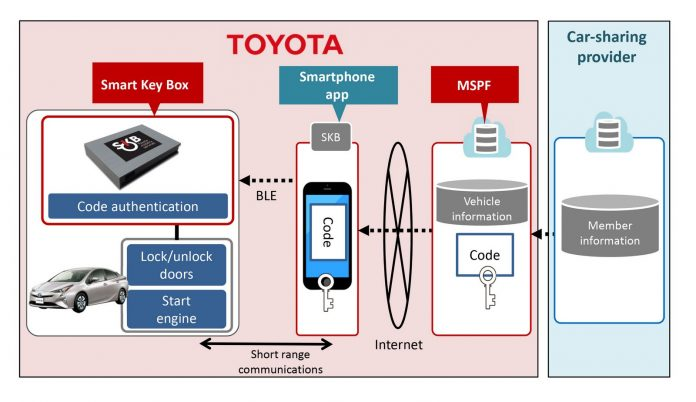toyota-smart-key-2