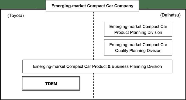 emerging-market-compact-car-company