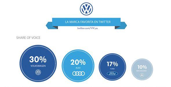 ¿Cuáles son las marcas de coches más activas en las redes sociales?