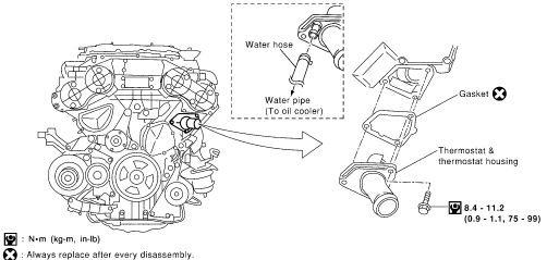 P0128 2005 INFINITI G35 Thermostat Function
